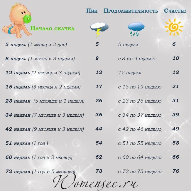 Календарь кризисов ребенка до года